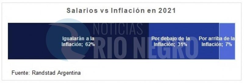 salarios vs inflación