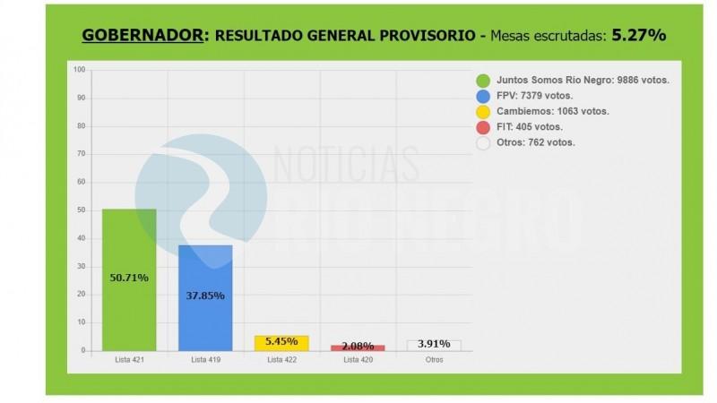 escrutinio, elecciones 2019