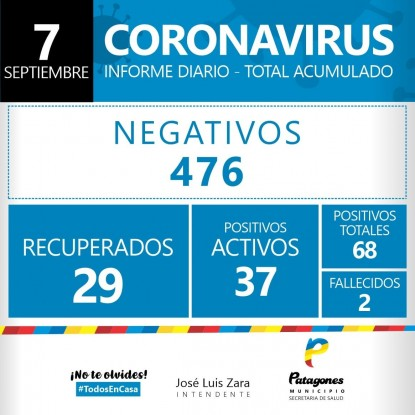 Coronavirus, PATAGONES