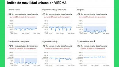 viedma, indice de movilidad urbana