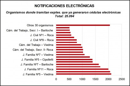 Justicia, notificaciones electronicas