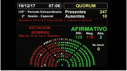 CAMARA DE DIPUTADOS DE LA NACION, votación