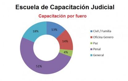 poder judicial, reforma procesal penal